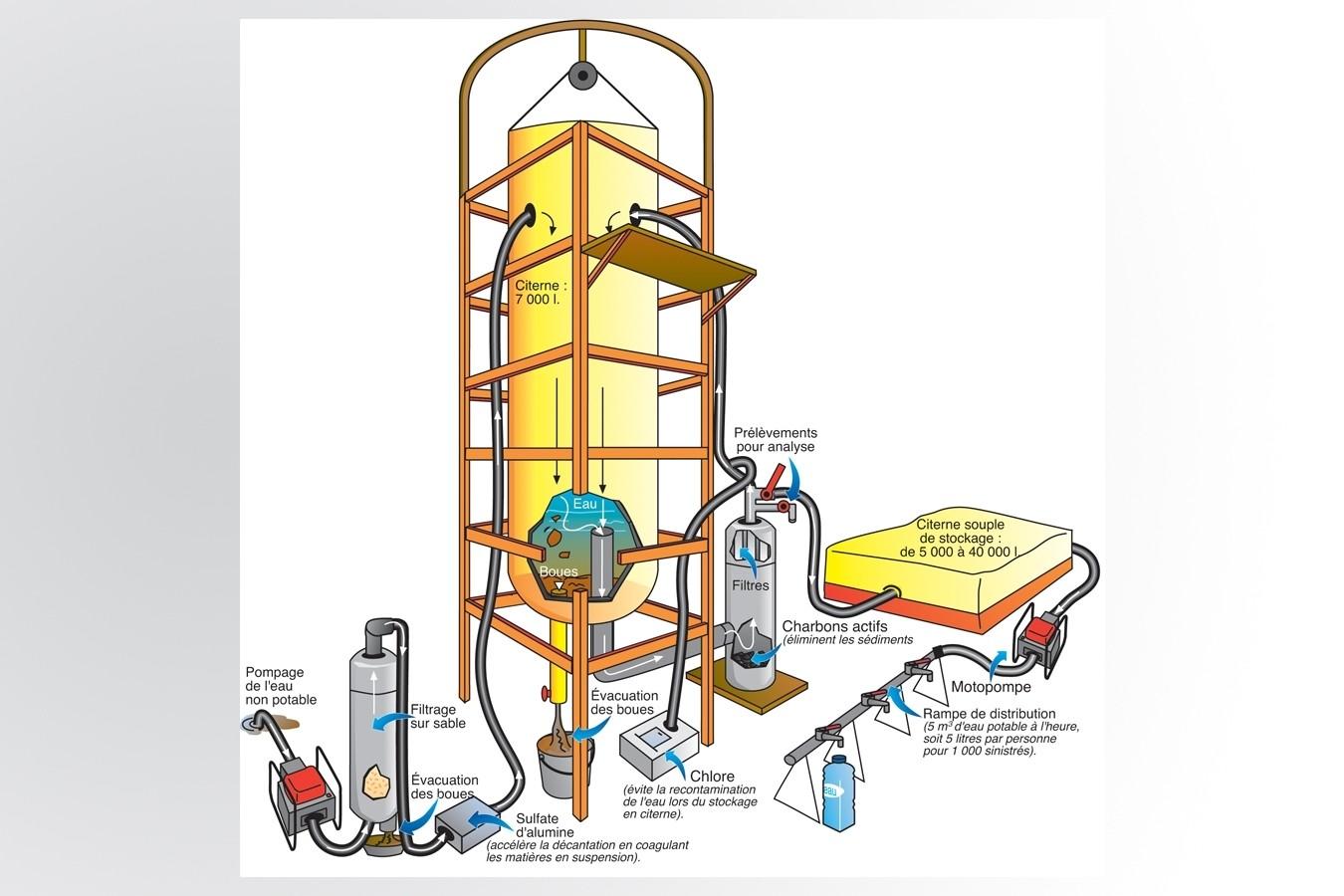 Traitement eau Sécurité civile
