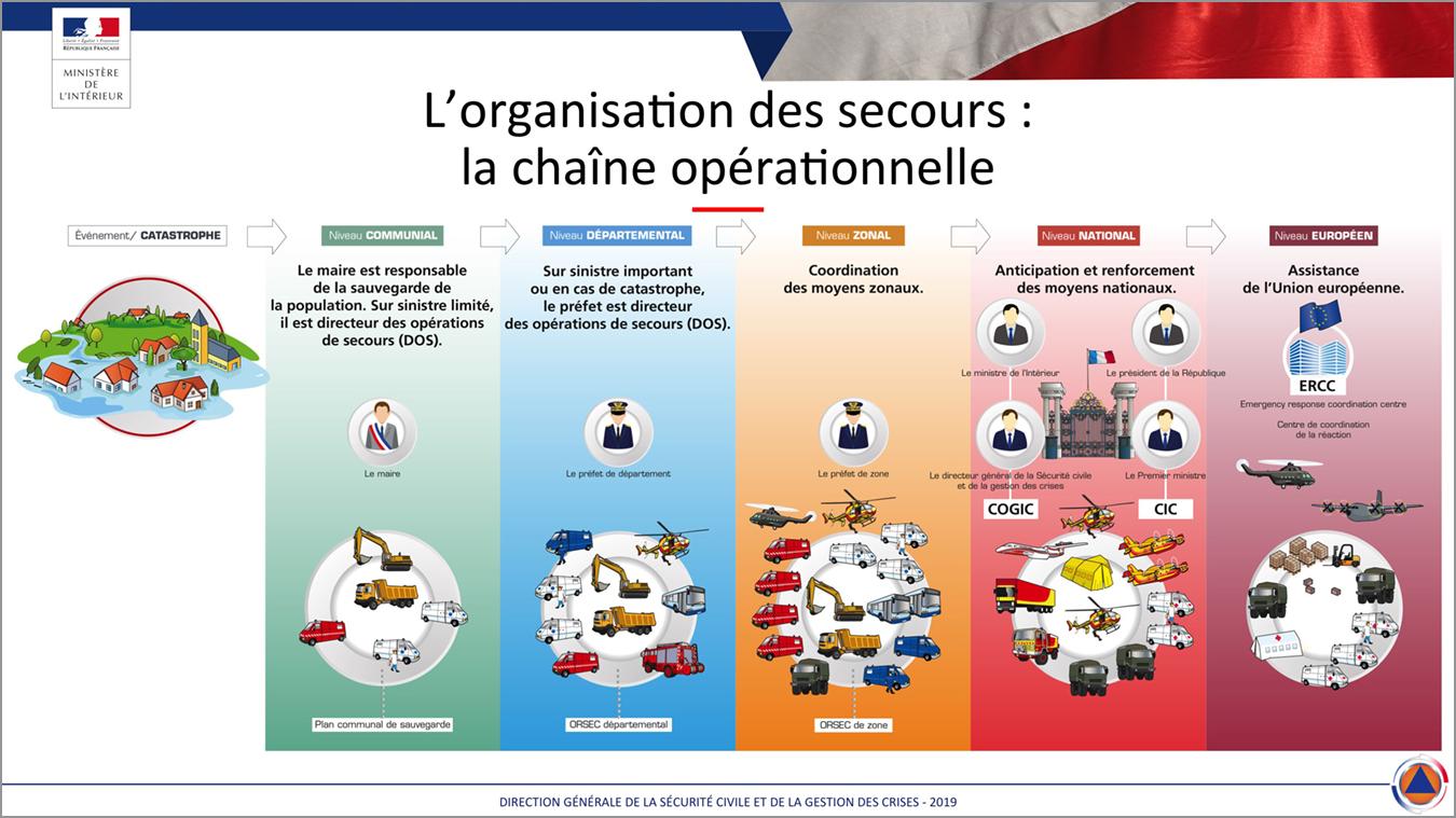 Organisation secours Sécurité civile